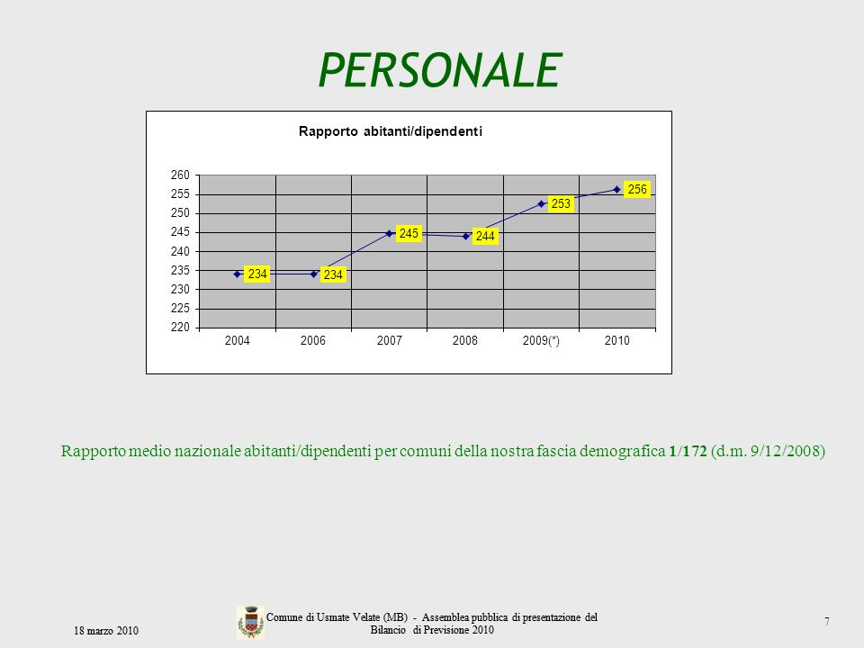 PERSONALERapporto medio nazionale abitanti/dipendenti per comuni della nostra fascia demografica 1/172 (d.m. 9/12/2008)