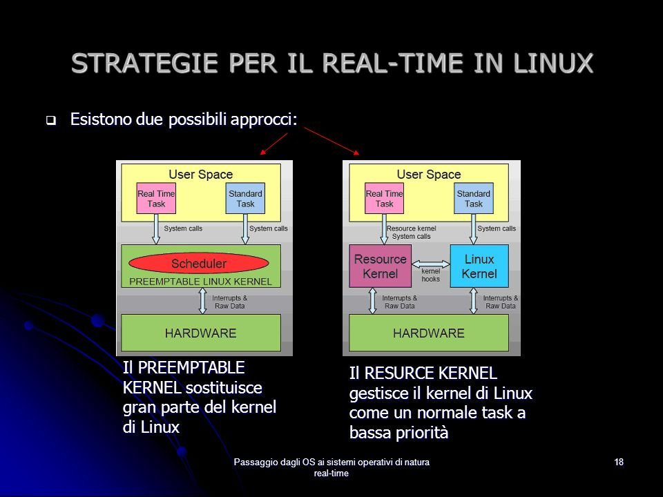 STRATEGIE PER IL REAL-TIME IN LINUX