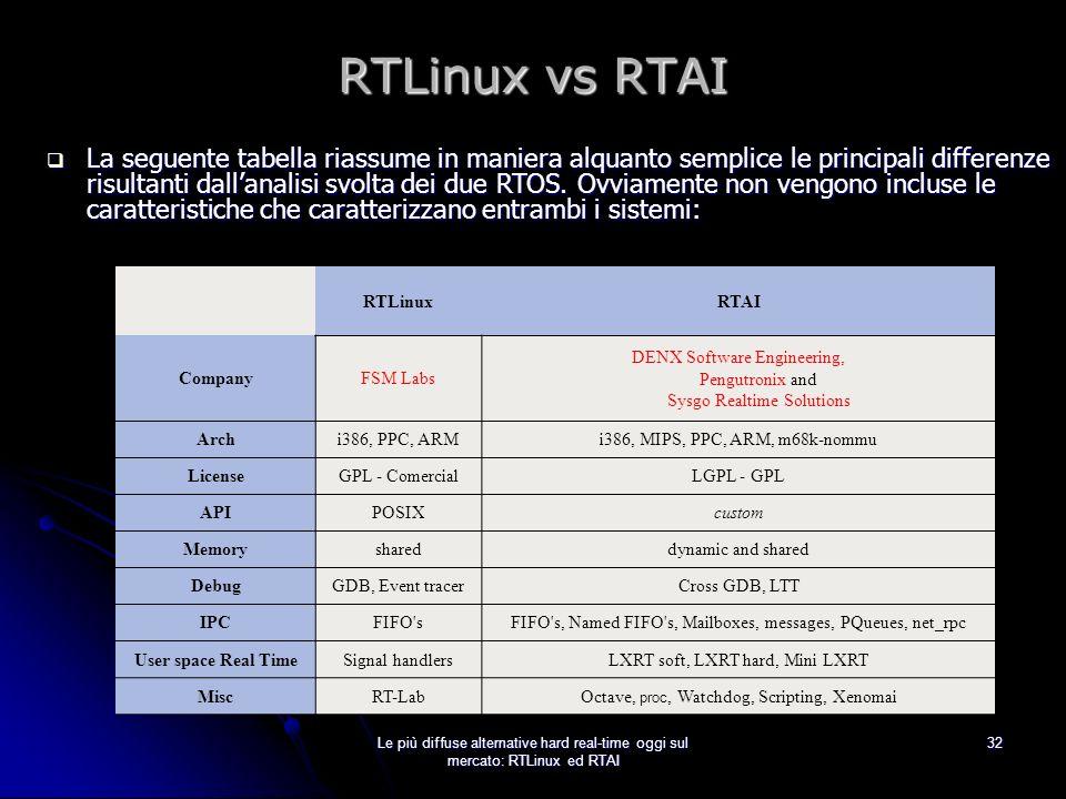 RTLinux vs RTAI