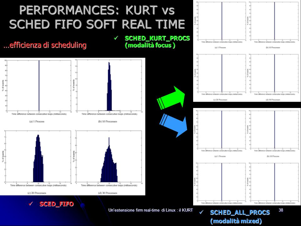 PERFORMANCES: KURT vs SCHED FIFO SOFT REAL TIME