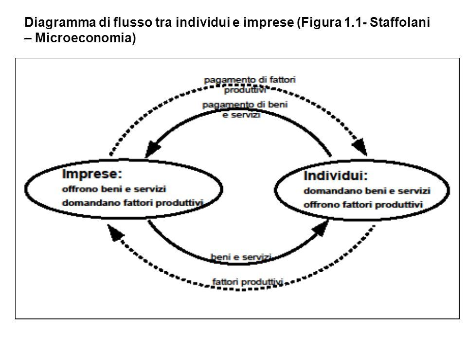 Diagramma di flusso tra individui e imprese (Figura 1