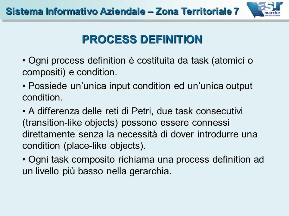 PROCESS DEFINITION Sistema Informativo Aziendale – Zona Territoriale 7