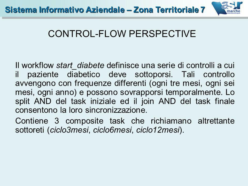 CONTROL-FLOW PERSPECTIVE