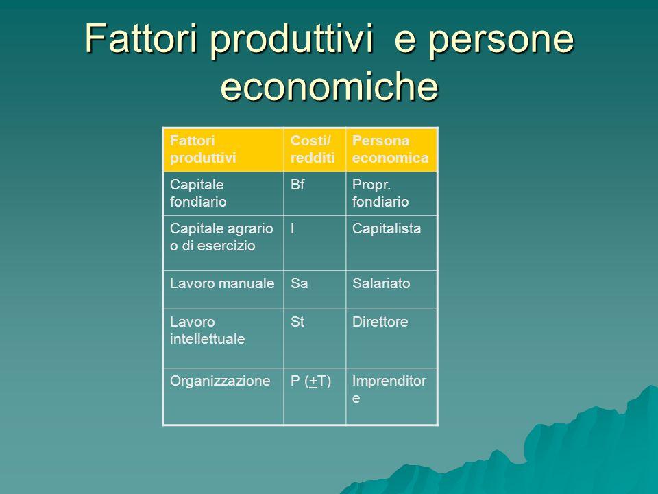 Fattori produttivi e persone economiche