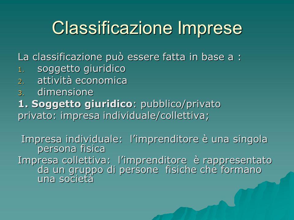Classificazione Imprese