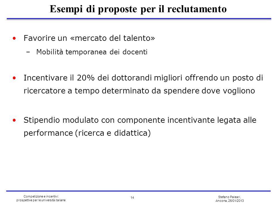 Esempi di proposte per il reclutamento
