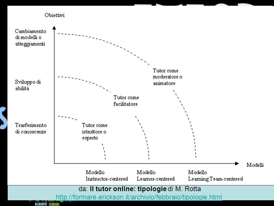 da: Il tutor online: tipologie di M. Rotta