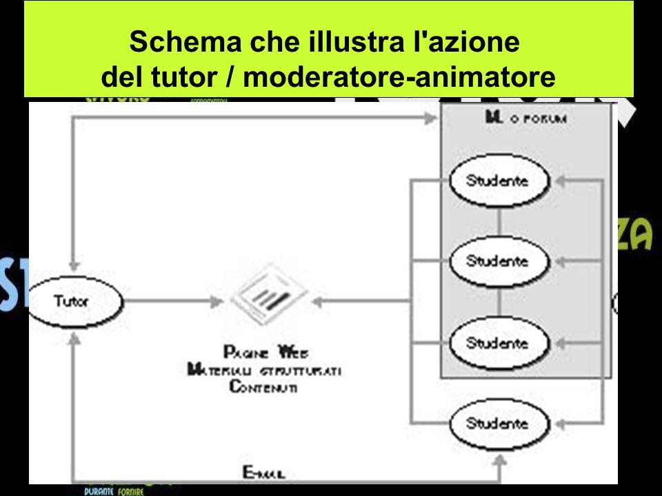 Schema che illustra l azione del tutor / moderatore-animatore