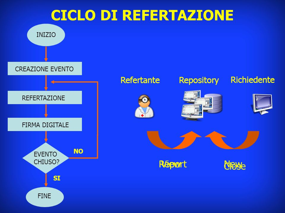CICLO DI REFERTAZIONE Report View New Close Refertante Repository