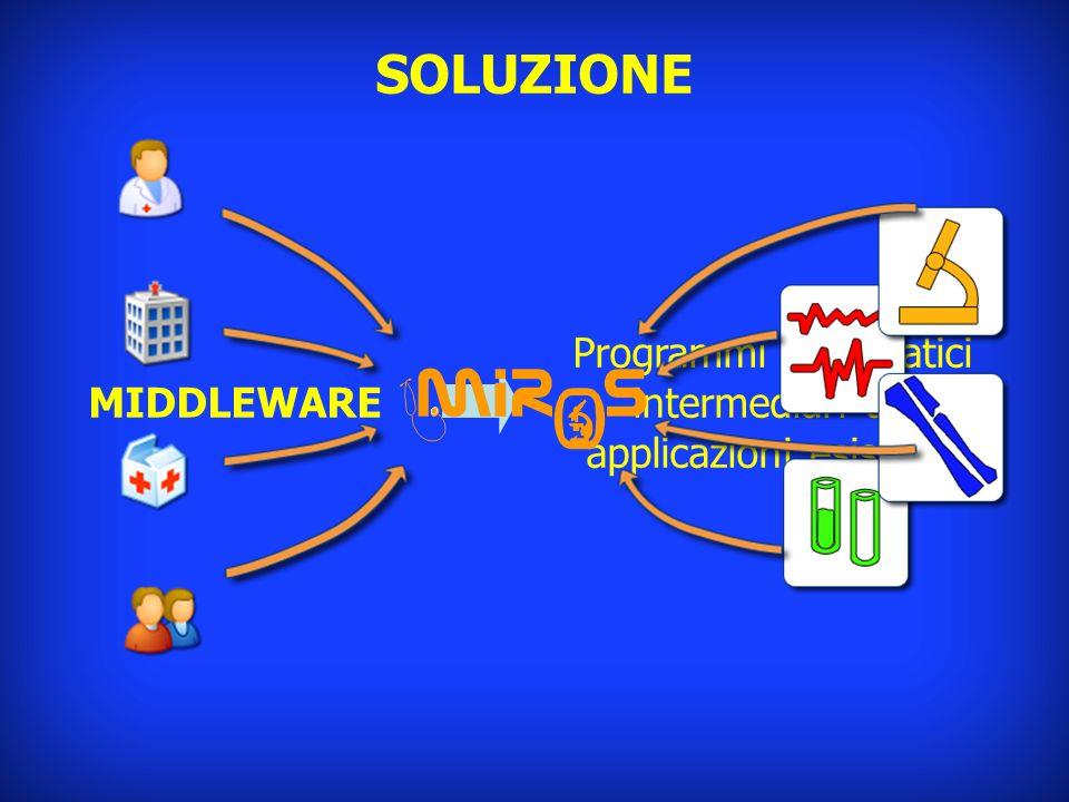 Programmi informatici intermediari tra applicazioni esistenti