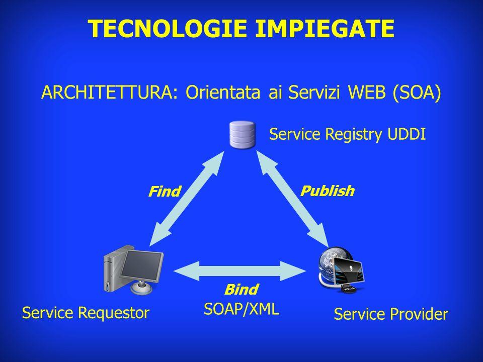 ARCHITETTURA: Orientata ai Servizi WEB (SOA)