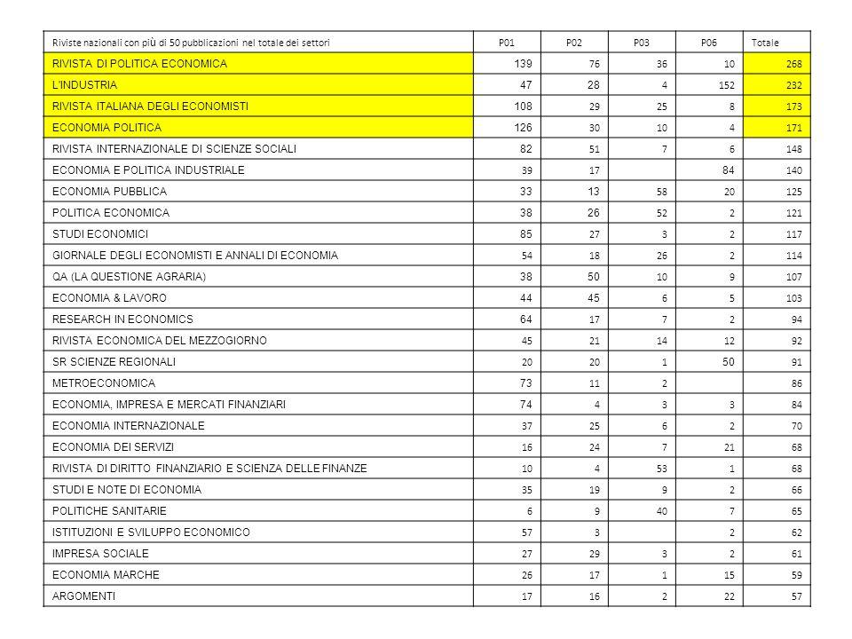 Riviste nazionali con più di 50 pubblicazioni nel totale dei settori