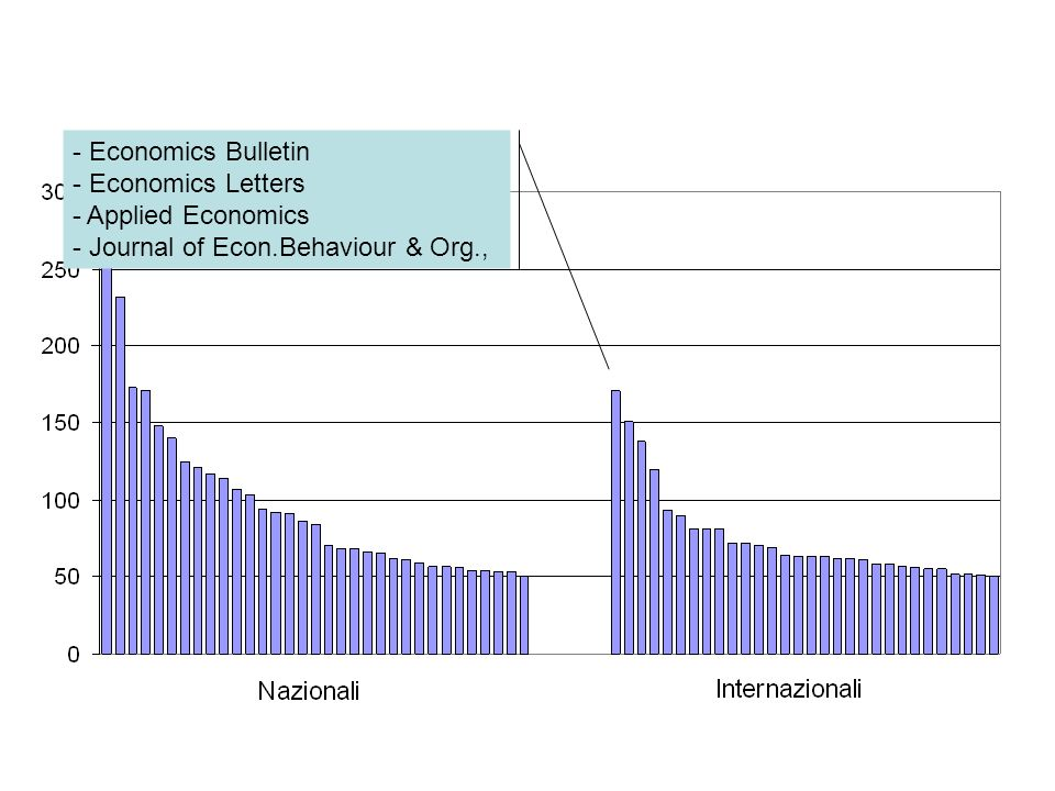Economics Bulletin Economics Letters Applied Economics Journal of Econ.Behaviour & Org.,
