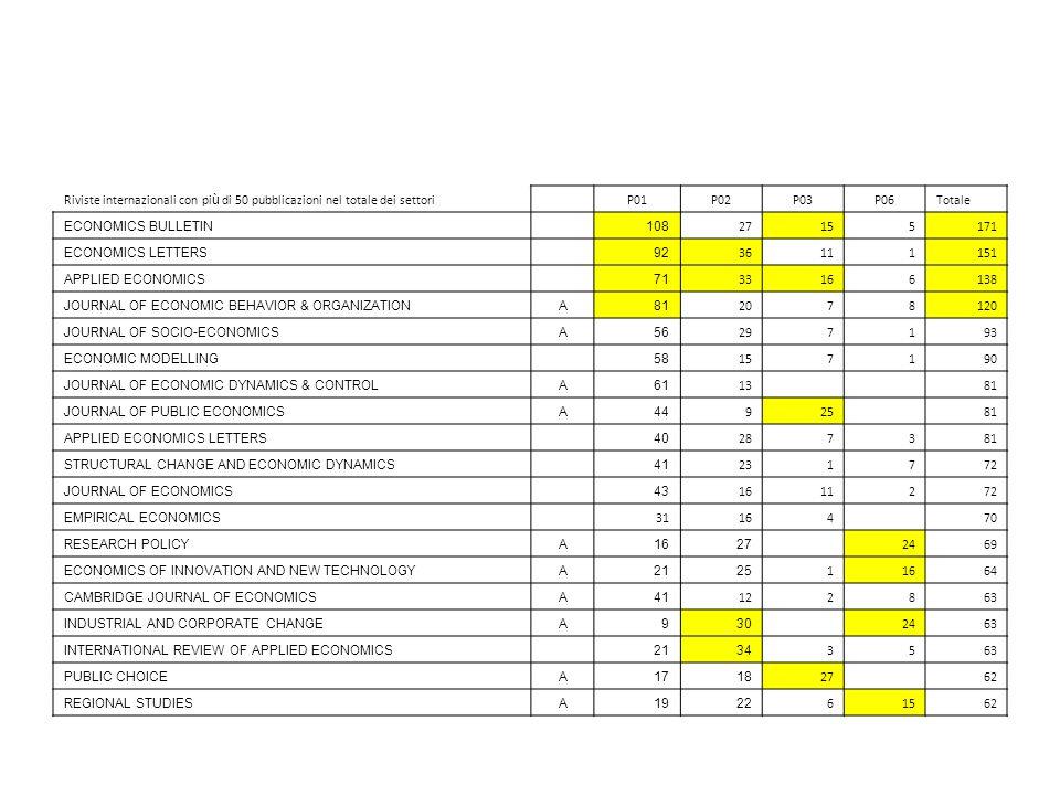 Riviste internazionali con più di 50 pubblicazioni nel totale dei settori