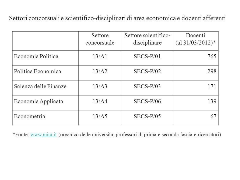 Settore scientifico-disciplinare
