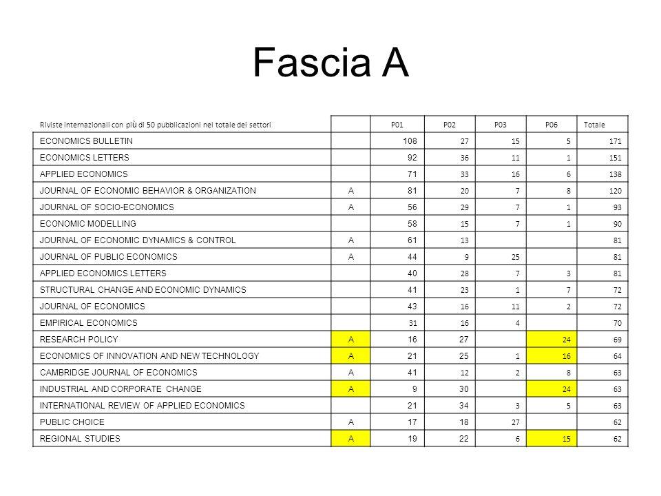 Fascia A Riviste internazionali con più di 50 pubblicazioni nel totale dei settori. P01. P02. P03.