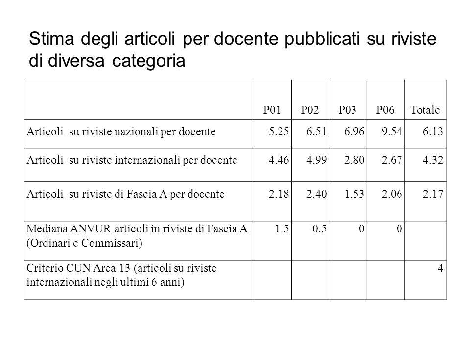 Stima degli articoli per docente pubblicati su riviste di diversa categoria