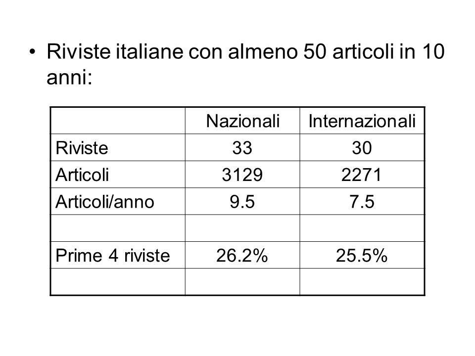 Riviste italiane con almeno 50 articoli in 10 anni: