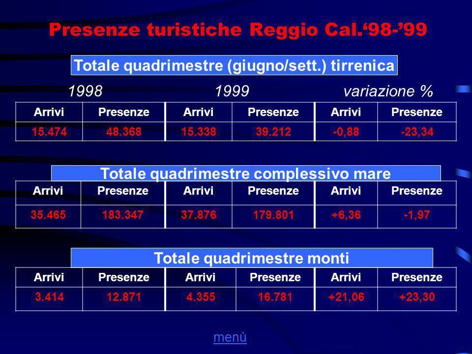 Presenze turistiche Reggio Cal.'98-'99