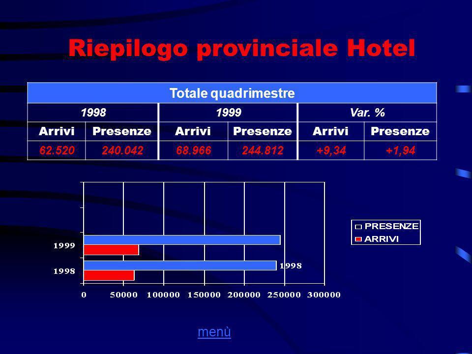 Riepilogo provinciale Hotel