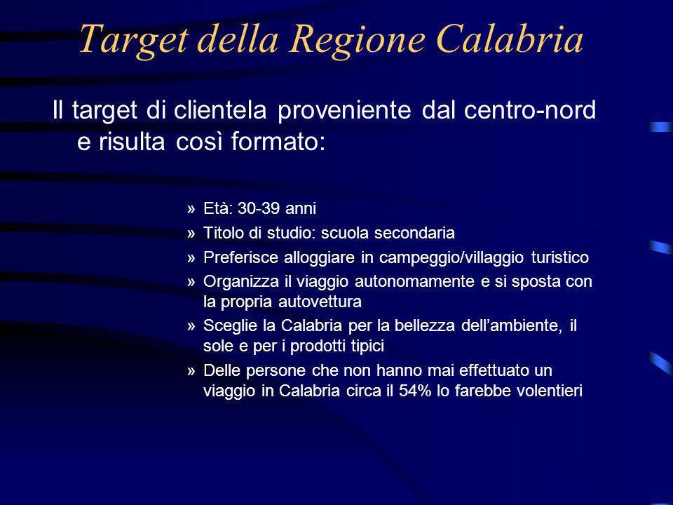 Target della Regione Calabria