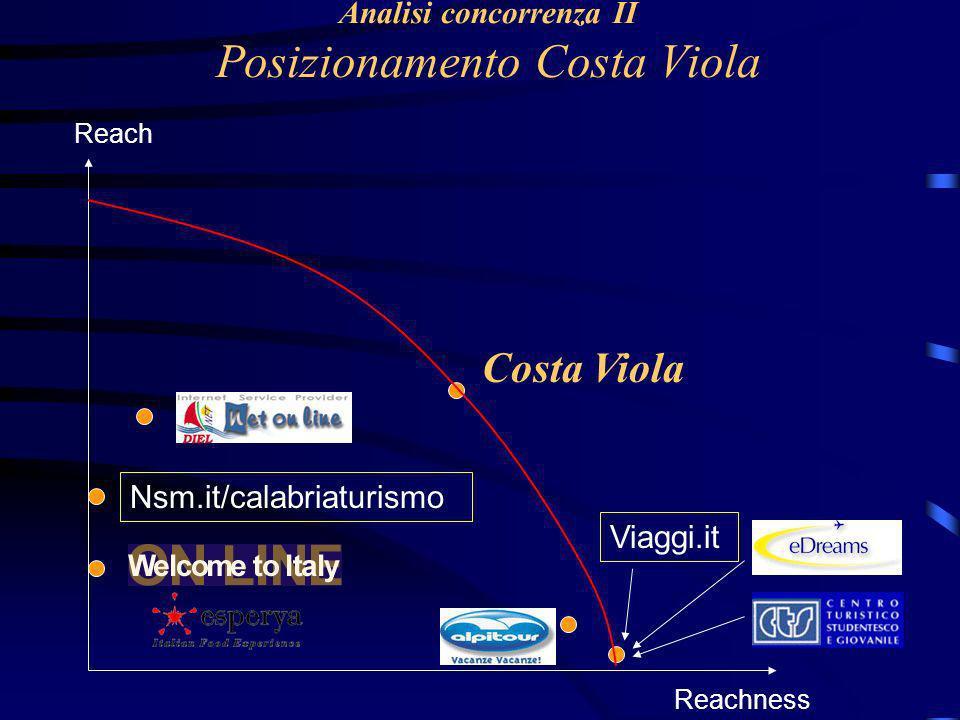 Analisi concorrenza II Posizionamento Costa Viola