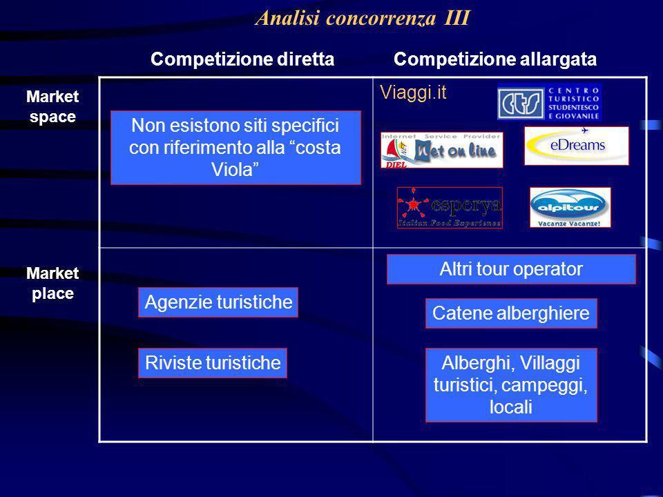 Analisi concorrenza III