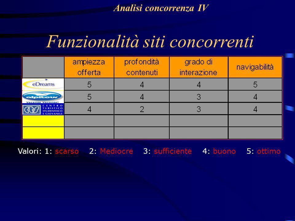 Funzionalità siti concorrenti