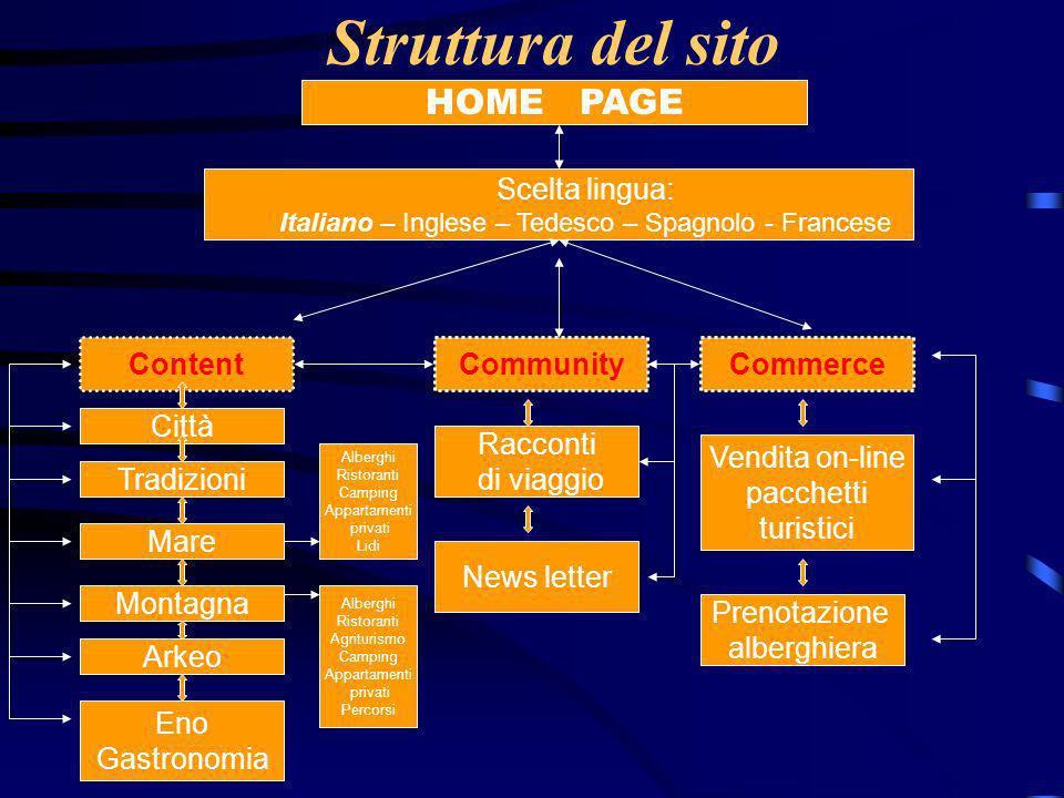 Italiano – Inglese – Tedesco – Spagnolo - Francese