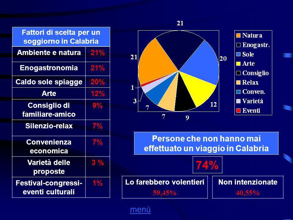 Fattori di scelta per un soggiorno in Calabria