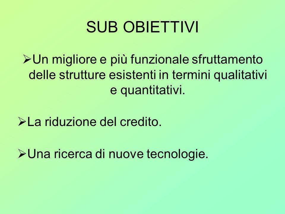 SUB OBIETTIVI Un migliore e più funzionale sfruttamento delle strutture esistenti in termini qualitativi e quantitativi.