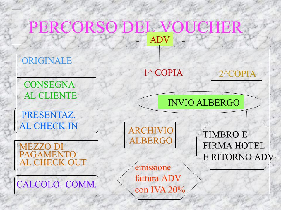 PERCORSO DEL VOUCHER ADV ORIGINALE 1^ COPIA 2^COPIA