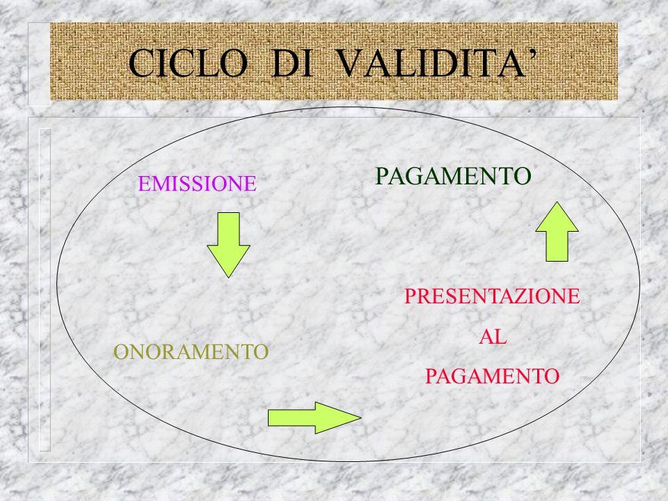CICLO DI VALIDITA' PAGAMENTO EMISSIONE PRESENTAZIONE AL PAGAMENTO