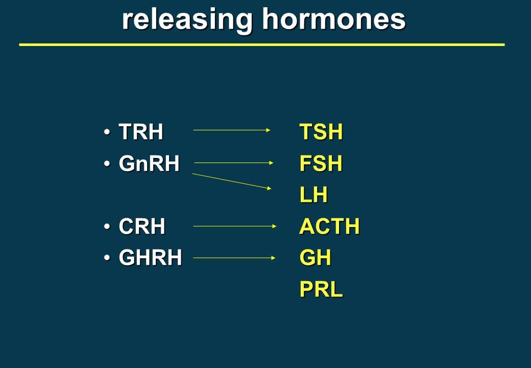 releasing hormones TRH TSH GnRH FSH LH CRH ACTH GHRH GH PRL
