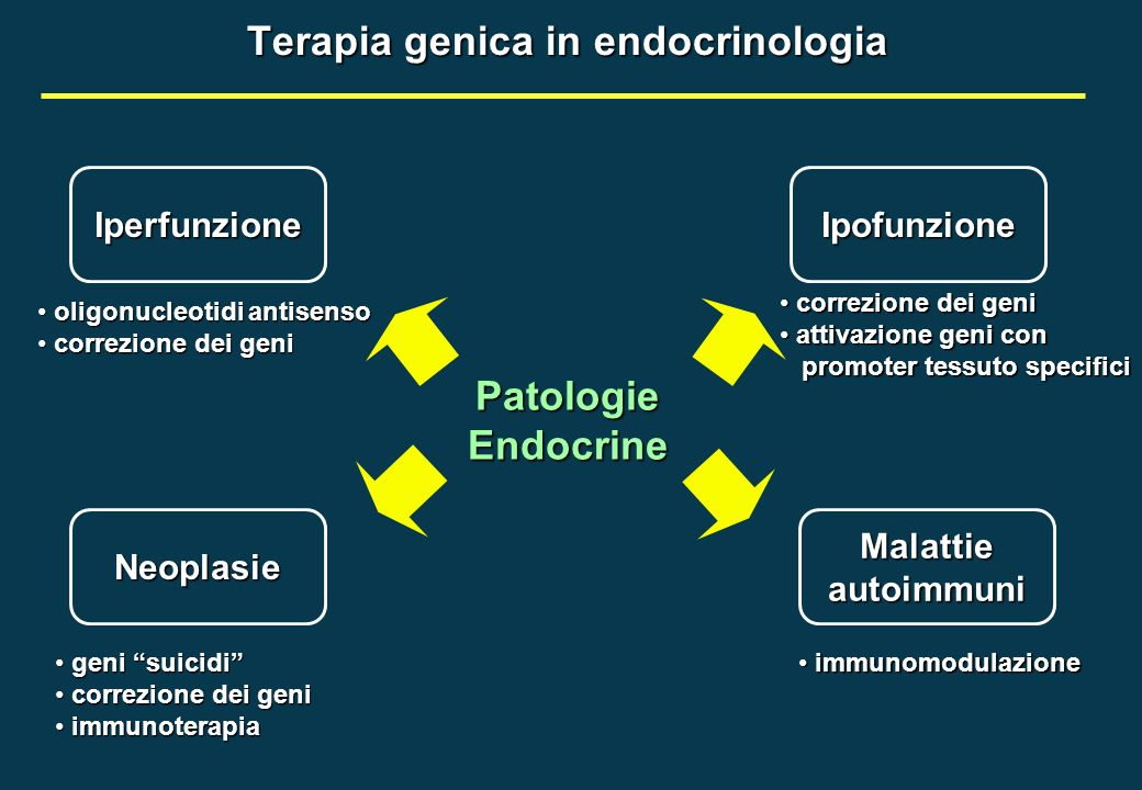 Terapia genica in endocrinologia