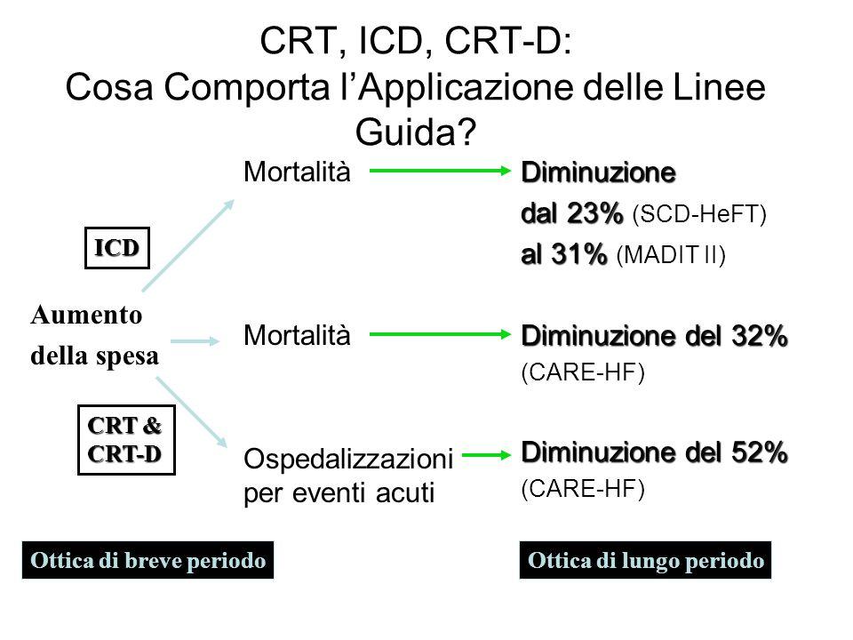 CRT, ICD, CRT-D: Cosa Comporta l'Applicazione delle Linee Guida