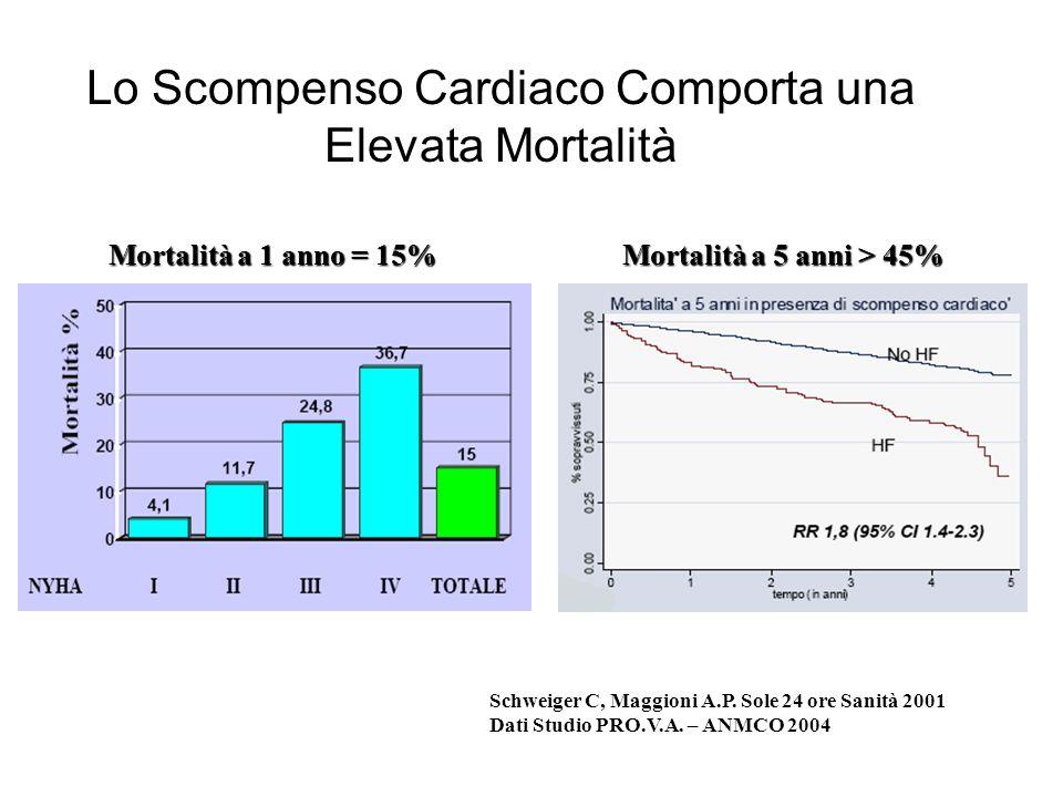 Lo Scompenso Cardiaco Comporta una Elevata Mortalità