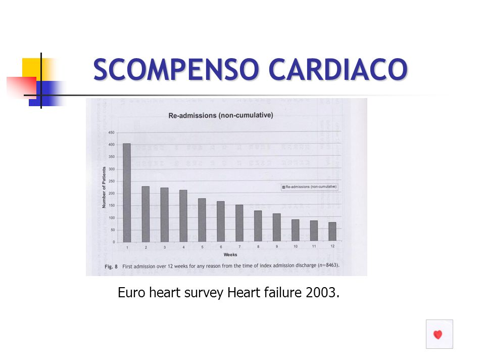 SCOMPENSO CARDIACO Euro heart survey Heart failure 2003.