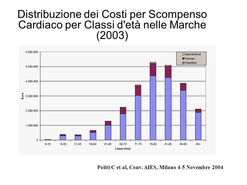 Distribuzione dei Costi per Scompenso Cardiaco per Classi d età nelle Marche (2003)