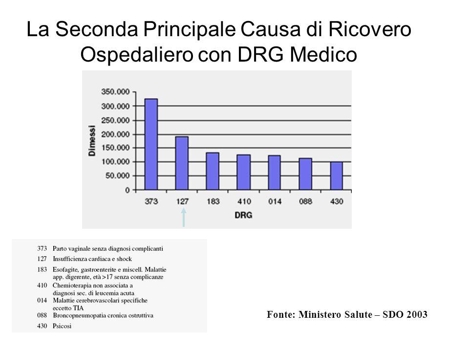 La Seconda Principale Causa di Ricovero Ospedaliero con DRG Medico