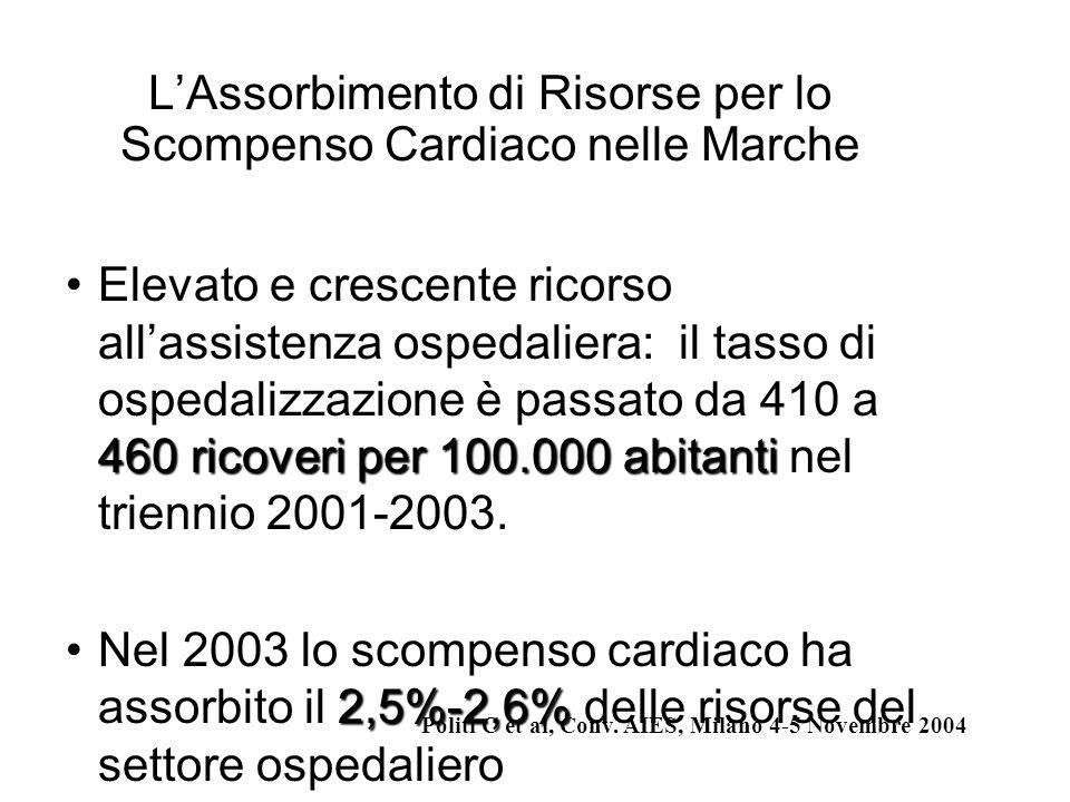 L'Assorbimento di Risorse per lo Scompenso Cardiaco nelle Marche