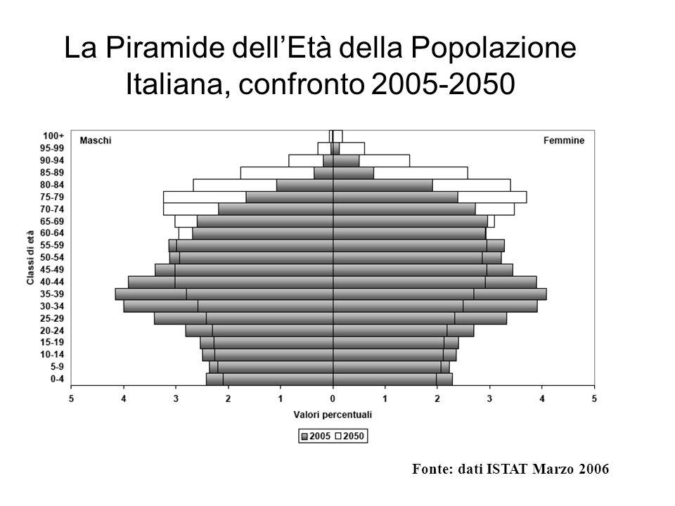 La Piramide dell'Età della Popolazione Italiana, confronto 2005-2050