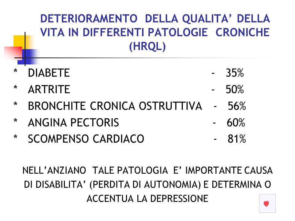 * BRONCHITE CRONICA OSTRUTTIVA - 56% * ANGINA PECTORIS - 60%