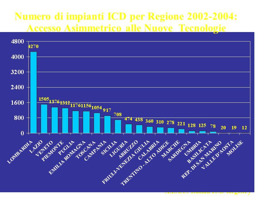 Numero di impianti ICD per Regione 2002-2004: