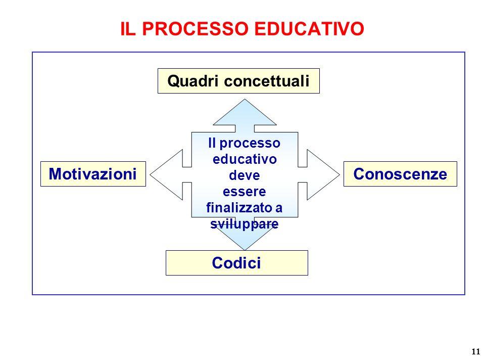 Il processo educativo deve essere finalizzato a sviluppare