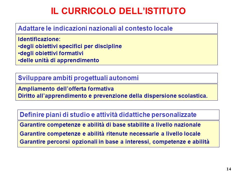 IL CURRICOLO DELL'ISTITUTO