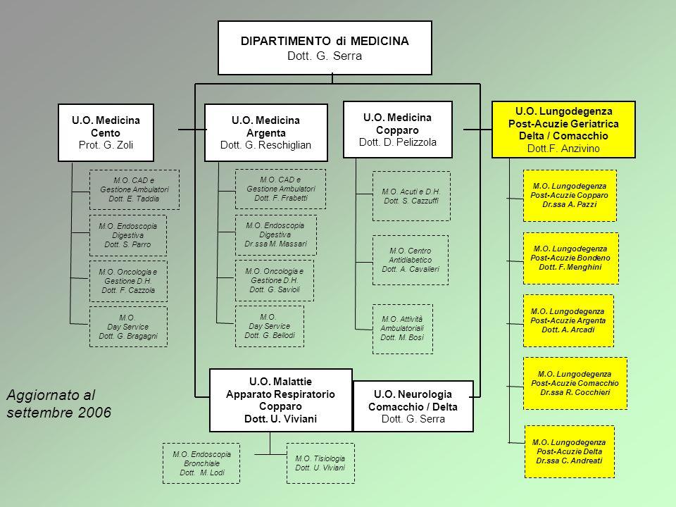 Aggiornato al settembre 2006 DIPARTIMENTO di MEDICINA Dott. G. Serra