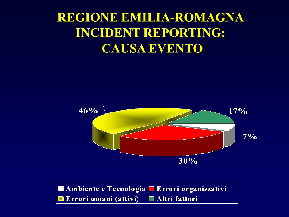 REGIONE EMILIA-ROMAGNA INCIDENT REPORTING: CAUSA EVENTO