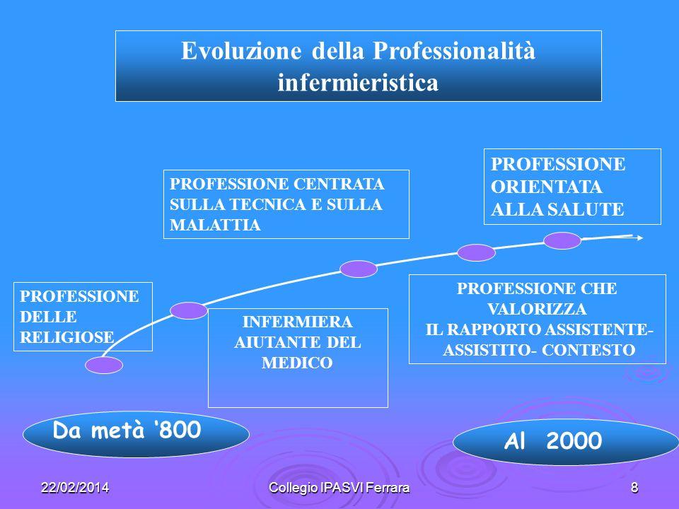 Evoluzione della Professionalità infermieristica
