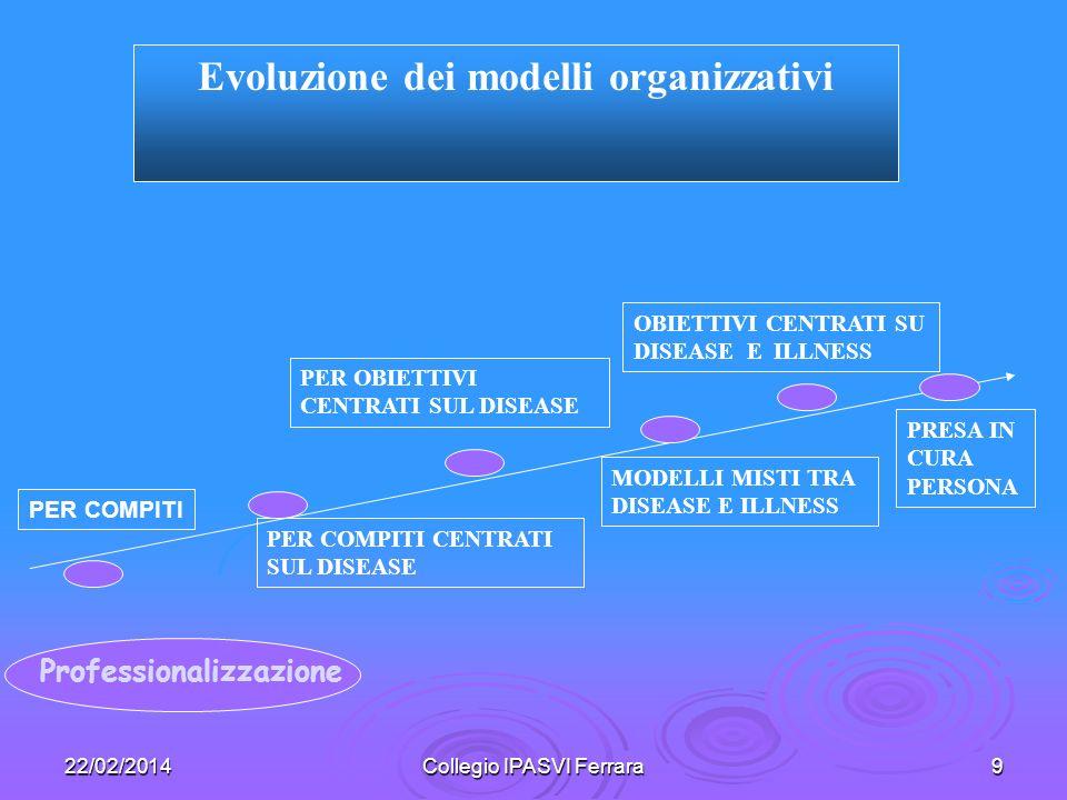 Evoluzione dei modelli organizzativi Professionalizzazione
